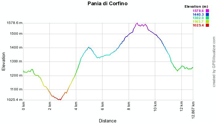 profilo pania corfino