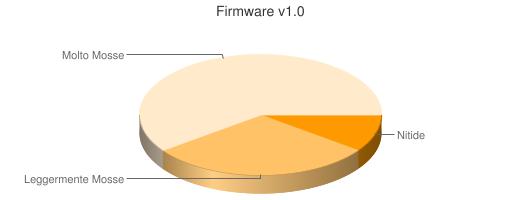 firmware 1.0 lumix