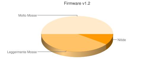 firmware 1.2 lumix